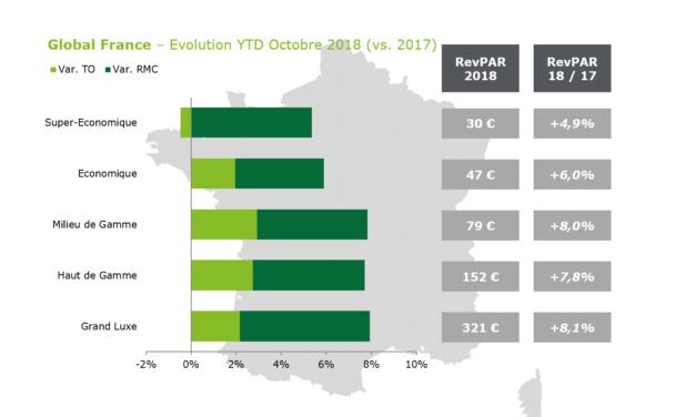Performances Hôtelières : un mois d'octobre à l'image des tendances positives de l'année